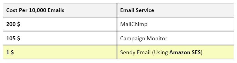 Sendy-mail-cheap-marketing-solution