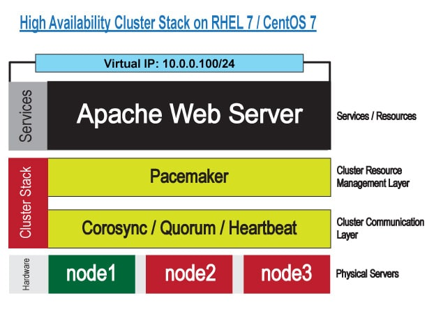 Apache High Availability Cluster