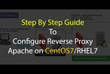 Reverse Proxy Apache On CentOS Linux